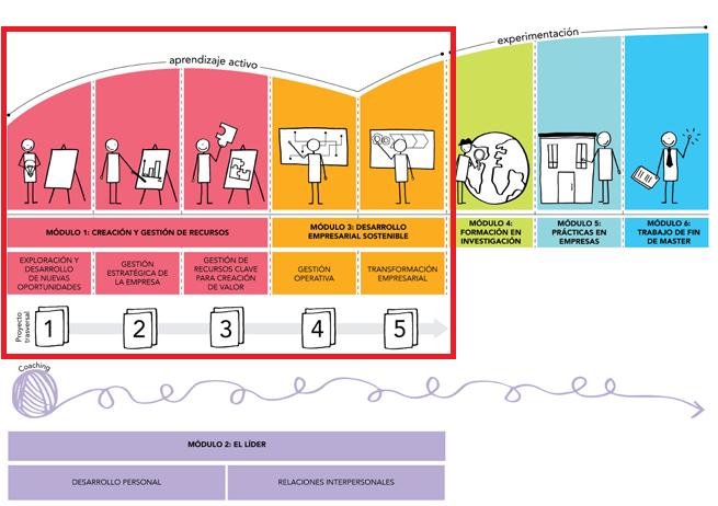ciclo vida empresa - proyecto transversal