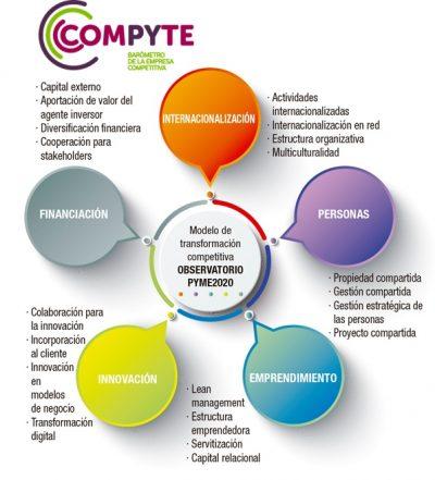 Factores competitivos. Compyte