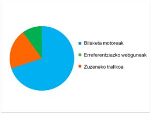 Google analytics oinarrizko trafiko motak
